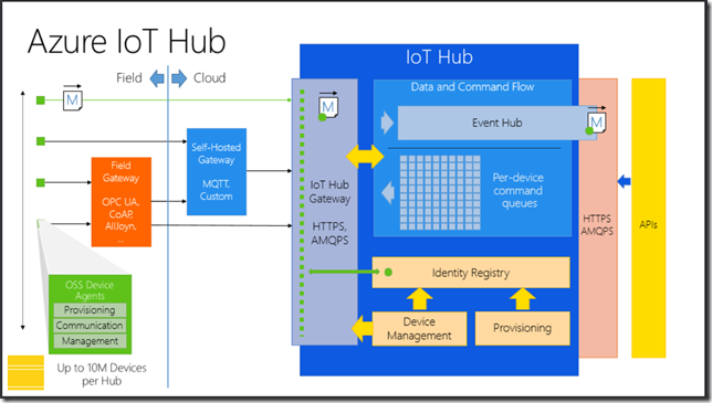 Microsoft launches Azure IoT Hub