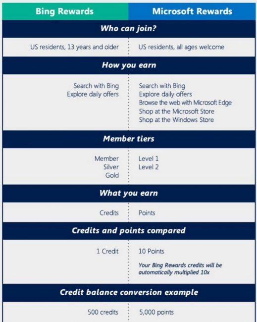 Microsoft Rewards-bing-rewards