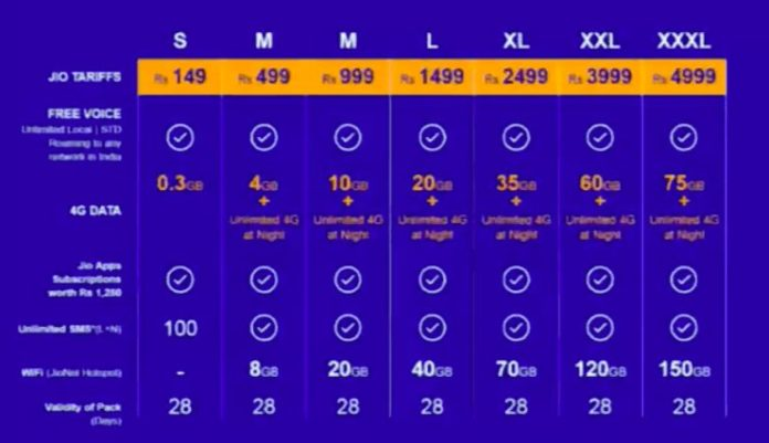 Reliance Jio data plans