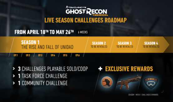 ghost-recon-wildlands-live-season-challenges-update