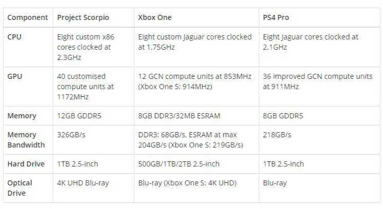 xbox-project-scorpio-vs-ps4-specs